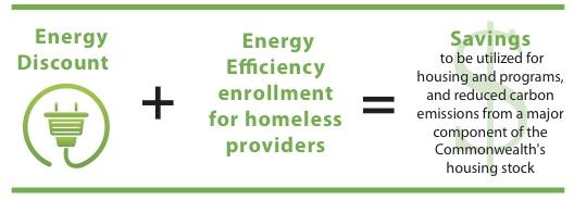 energy discount